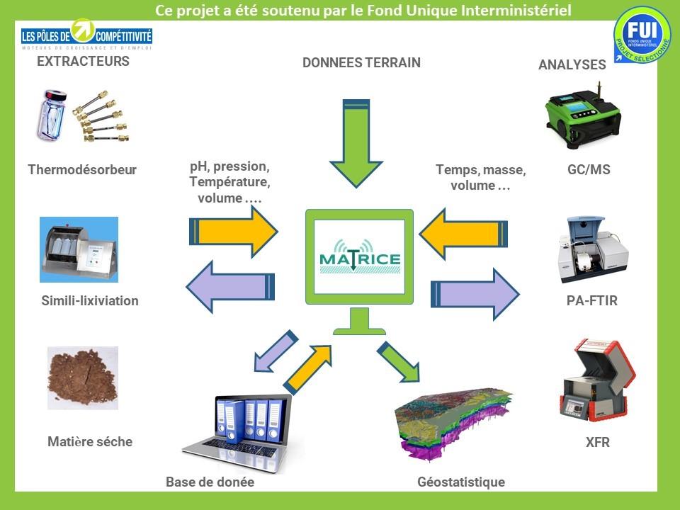 C2S projet R&D MATRICE