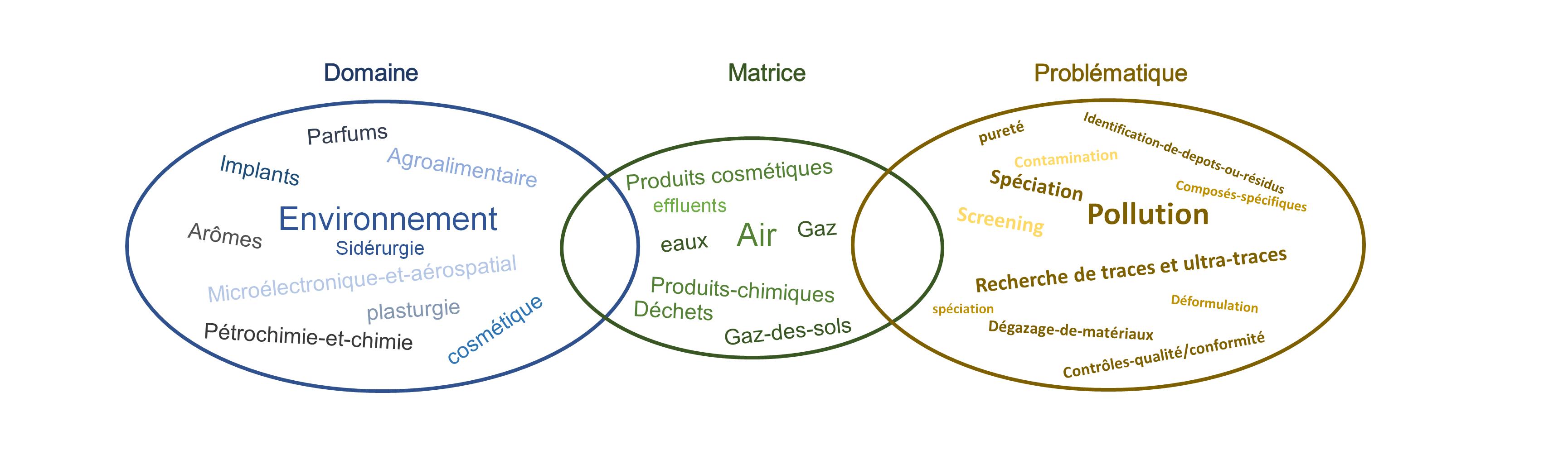 Analyse de l'eau, l'air, sol, produits